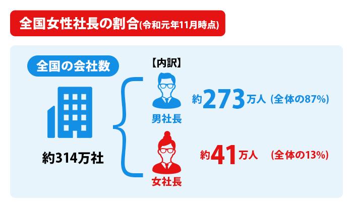 全国女性社長の割合(令和元年11月時点)