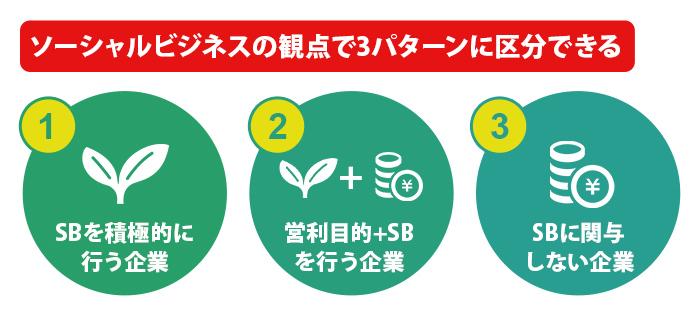 ソーシャルビジネスの観点で3パターンに区分できる