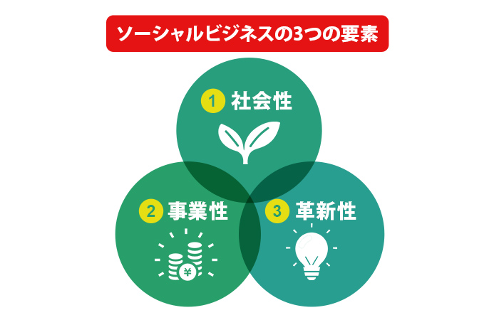 ソーシャルビジネの3つの要素