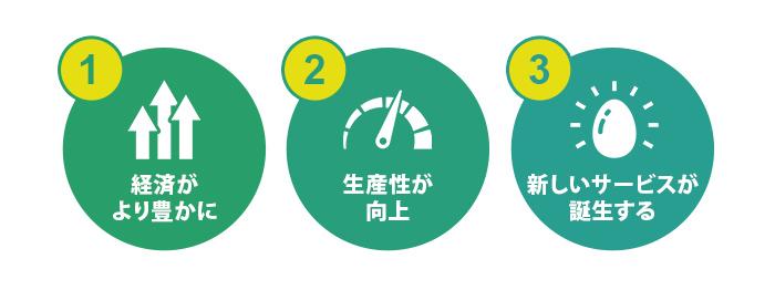 日本経済にとってのメリット