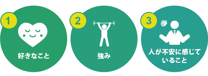 起業のアイデアを見つけるコツを3つ