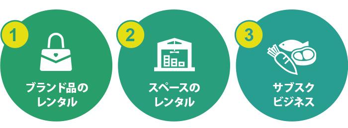 レンタルサービスに関連した会社設立・起業のアイデア