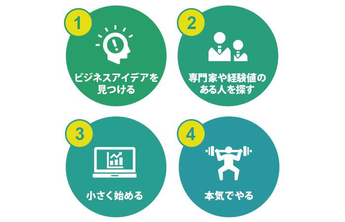 学生起業を成功させる確率を高める4つの要素