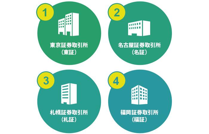 4つの証券取引所