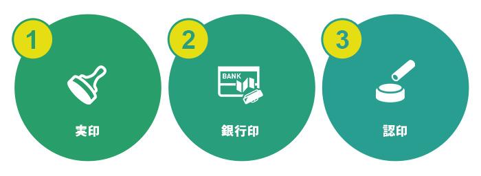 印鑑は、実務的には大きく分けて「実印」、「銀行印」、「認印」に区分
