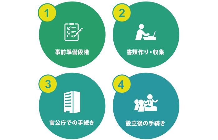 会社設立は、大きく4つのステップ