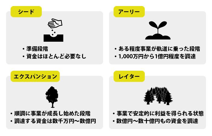 ベンチャー企業の成長ステージ(種類)