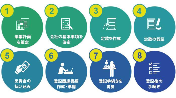ベンチャー企業を設立する方法・手順