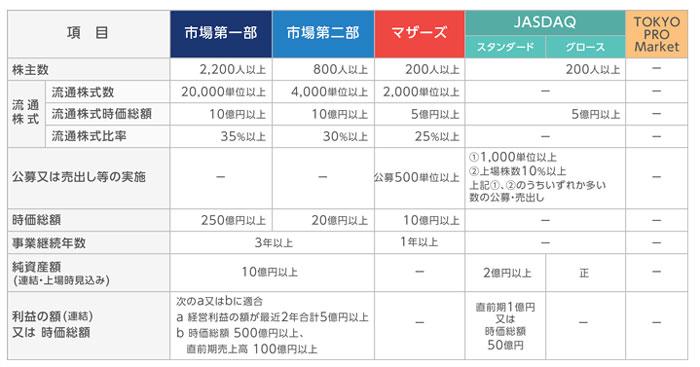 東京証券取引所上場基準