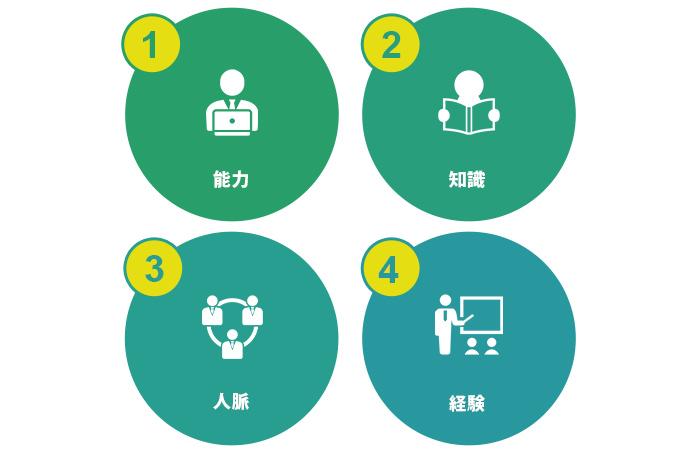 「能力」「知識」「人脈」「経験」の4つ