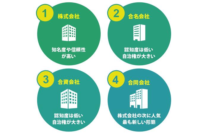 「株式会社」「合名会社」「合資会社」「合同会社」の4種類
