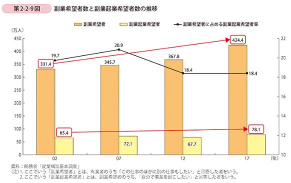 2019年度版小規模企業白書の第2-2-9図