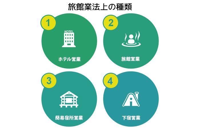 旅館業法上の種類