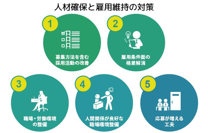 人材確保と雇用維持の対策