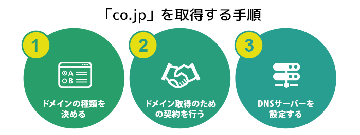「co.jp」を取得する手順